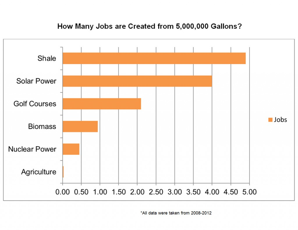 Jobs Created from 5 Million Gallons of Water