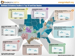 Methane Emissions Decline
