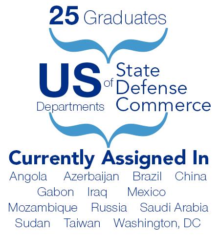 Snapshot of FSOs August 2014