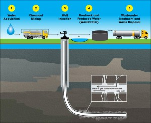 The Hydraulic Fracturing Water Cycle Source: US Environmental Protection Agency