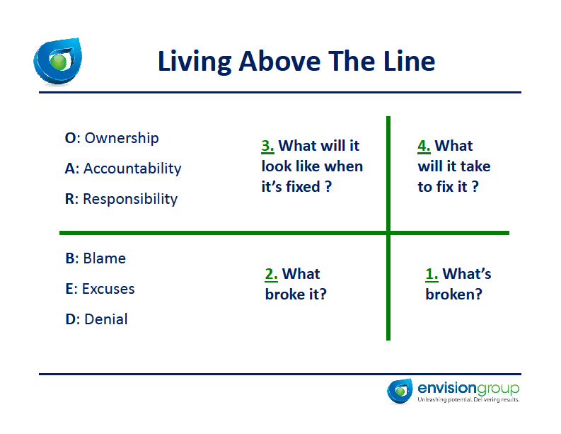 Take ownership and accountability by living above the line.
