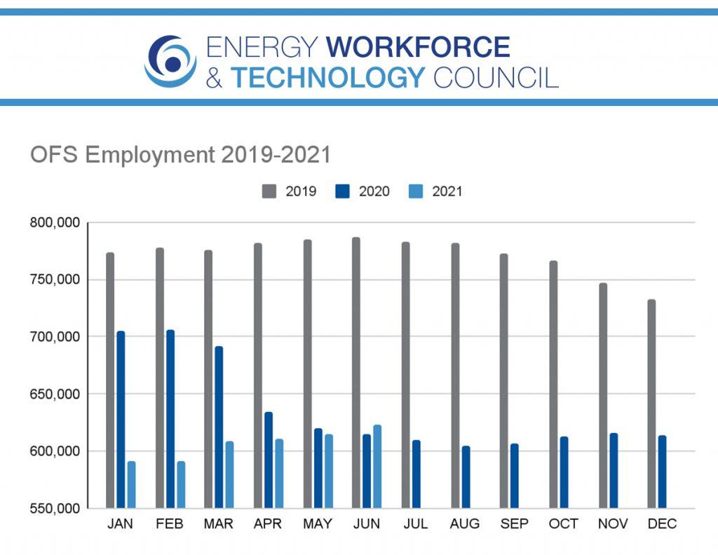 June Jobs Report