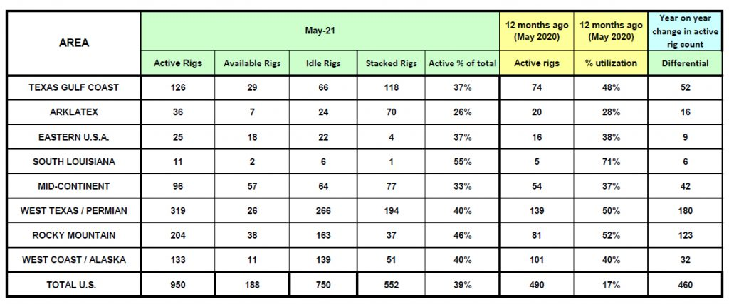 May rig count